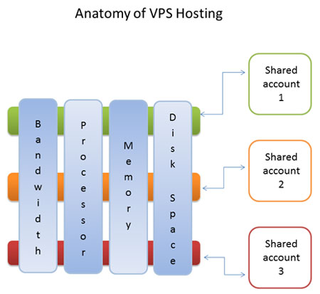 anatomy-of-vps-hosting