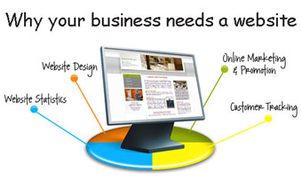 why-business-needs-website
